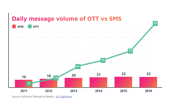 Daily message volume of OTT vs SMS